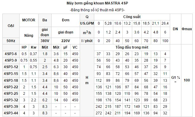 may-bom-gieng-khoan-Mastra-4sp-3