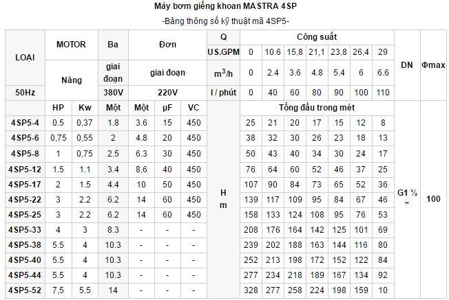 may-bom-gieng-khoan-Mastra-4sp-4