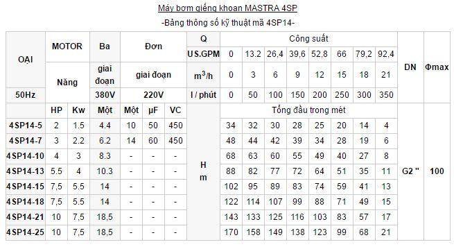 may-bom-gieng-khoan-Mastra-4sp-6