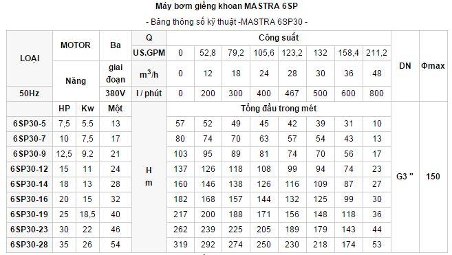 may-bom-gieng-khoan-Mastra-6sp-3