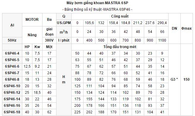 may-bom-gieng-khoan-Mastra-6sp-4
