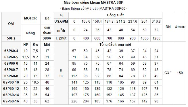 may-bom-gieng-khoan-Mastra-6sp-5