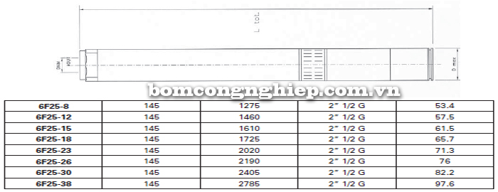 may-bom-gieng-khoan-foras-6f25-bang-thong-so-kich-thuoc