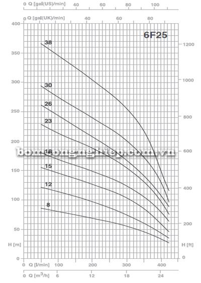 may-bom-gieng-khoan-foras-6f25-bieu-do-luu-luong