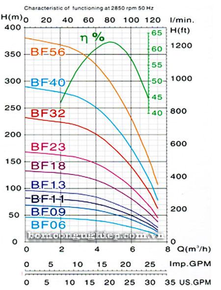 may-bom-gieng-khoan-mastra-r95-bf-09-bieu-do-luu-luong
