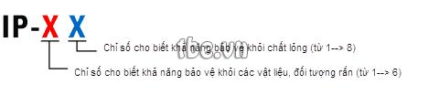 chi-so-ip-cua-may-bom-gieng-khoan